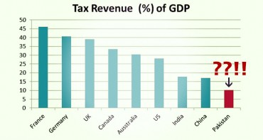 Pakistan Tax Culture