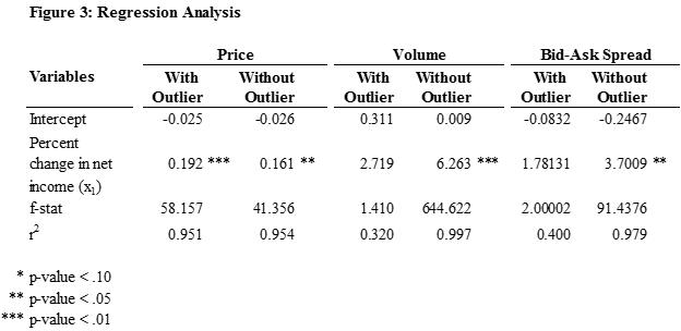 Figure 3 - Regression Analysis